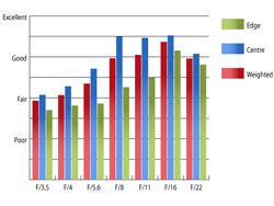 Pentax SMC DA 18-250mm f/3.5-6.3 Resolution at 18mm