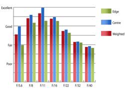 Pentax SMC DA 18-250mm f/3.5-6.3 Resolution at 70mm
