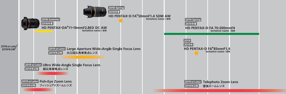 Pentax Roadmap February 2018