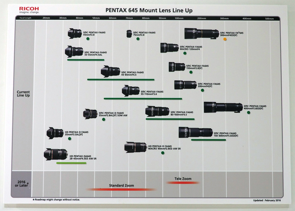 Pentax 645 Mount Lens Line-Up