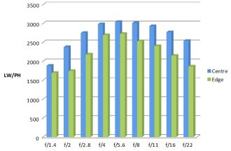Pentax 50mm MTF Chart